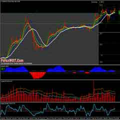 Advanced Accurate Forex Bollinger Bands Trading System
