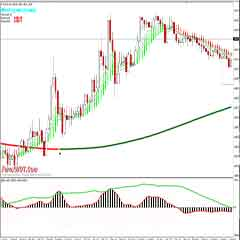 Very Simple Effective Forex BBwin MACD Trading System with Moving Average and Heiken Ashi Indicators
