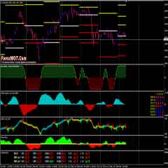 The Most Accurate Forex Fisher Trading Strategy with Auto Pivot Plotter
