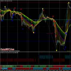 Forex MA-RSI Filter Trading System and Strategy With Flat Trend Indicators