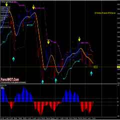 Super Easy High Profits Forex MACD Bollinger Bands Stop Trading System With Super Signal Indicator