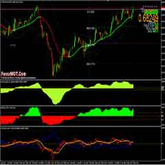 Very Profitable Forex MACD Scalping System and Strategy