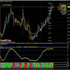 Forex Nihilist Stochastic Oscillator Trading System with Moving Average Trend Indicator