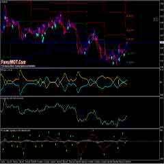 Forex M15 Price Action Retracement Trading System with Non Repaint EATA Pollan indicator