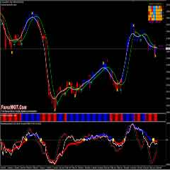 Simple Trend Following Forex Relative Vigor Index with Profit Suprame Custome Indicators
