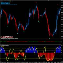 Easy Accurate Forex Scalping Trading System With Heiken Ashi and Stochastic oscillator