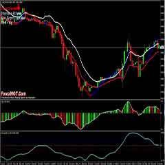 Forex Trends Trading With Moving Averages and Trigger Indicator