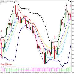 Forex Bollinger Bands Trading System with 4 Time Frame Gann Hilo Indicator