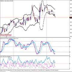 Online Forex Trading – How to Win Forex Trading Stochastic Bollinger Bands with Keltner Channel Indicator