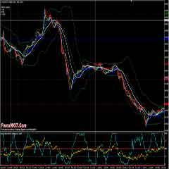 High Profits Forex Three Fast Moving Averages Bullish Bearish Trading System and Strategy