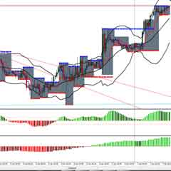 Forex Easy Fractal Breakout Strategy with Bollinger Bands and MACD
