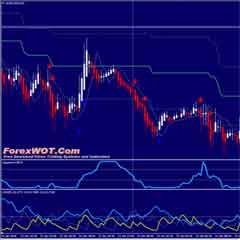 How to succeed at Forex Trading with Heiken Ashi Laguerre Trading System and Strategy