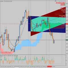 Forex Currency Trading System – Forex Moving Average, Stochastic Oscillator and Ichimoku Trading Strategy