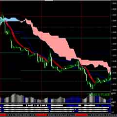 High Profit  Forex Trading System Based on Ichimoku as Filter of ADX Advanced and Pallada Entry signal