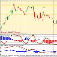 Works on All Time Frame Forex MACD Divergence Trading System and Strategy