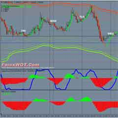 Forex Multi Bands Intraday Trading System with Double MACD and Laguerre Trend Indicator