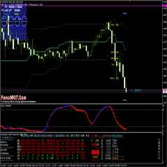 Super High Accuracy M15 Forex Trading Strategy with Multi Info Indicator