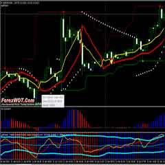 The Most Successful Forex Super Signals Channel Trading System with Parabolic SAR and Fractal