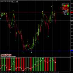 Support and Resistance Trading Strategy – Simple Easy Forex Support Resistance Trend Trading System and Strategy