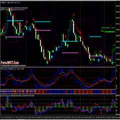Forex Williams Percent Range Trading Strategy with Bollinger Band Stops Bars and TriggerLines Indicator