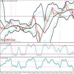 How to Trade Forex Bollinger Bands with Zigzag and Commodity Channel Index (CCI) in Forex