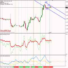 Easy Profits Double RSI Forex Trading System and Strategy