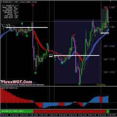 Forex FTI HAMA Trend Trading with Kijun Tenkan Indiator