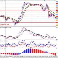 Forex Multi MACD Ichimoku Trend Trading Strategy with Moving Average and ADX Indicator