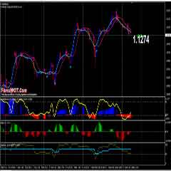 Forex Step Stochastic Intraday Trading with Snake Custom Indicator