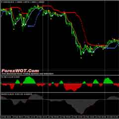 Highly Effective Forex TOPTREND Trading System with Moving Average Convergence Divergence