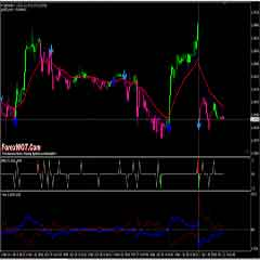 Forex BKMGC Trend Trading Technique with Sidus Signal