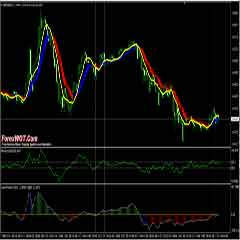 Forex Super Woodie CCI Trading Strategy with Momentum and Heiken Ashi