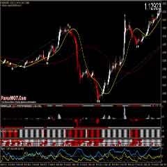 Forex M1-M5 High Profits Scalping System
