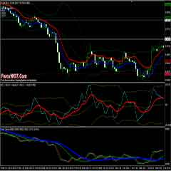The CCI Trend MA Forex Trading System for Successful Advanced Traders