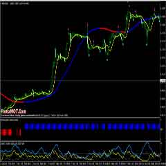 How to Become a Successful Forex Trader with Hull Moving Average Trading System