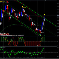 How to Maximize Profit and Minimize Loss in Forex Trading with Forex Trend Channel Trading System