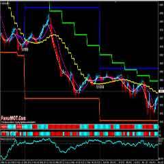 Forex Trend Session Synergy Trading System with Momentum and Multi Time Frame Moving Average