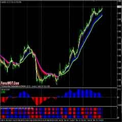 Forex H1- H4 High Accuracy Trading System with Trendisimo Custom Indicator