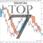 DOWNLOAD Top 7 Best Forex Ichimoku Trading System and Strategy