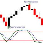 Top 10 High Accuracy Forex Stochastic Trading Strategy