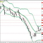 Best TOP 10 Forex Currency Trading Chart & Systems With Bollinger Bands Indicator