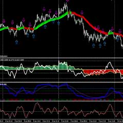 Forex-Trend-CCI-RSIOMA-With-HeikenAshi