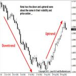 3 Best AMAZING Forex Trend Trading Strategy