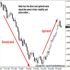 Forex high win rate strategy