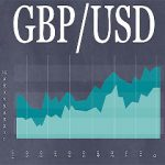 Top 10 Best GBP-USD Forex Trading Systems & Strategy