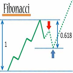 The 3 BEST Forex Trading Indicators That ACTUALLY Work! | Zen & The Art of Trading