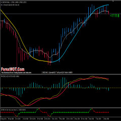 Forex Engine ZZ Window Trading System ( for Major Pairs Trading )