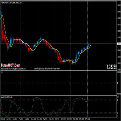 Very Profitable Forex Heiken Ashi candles TDI Stochs Trading Method