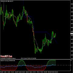 Learn Forex Trading Online – High Accuracy RSI Kijun-sen Forex Trading System And Strategy
