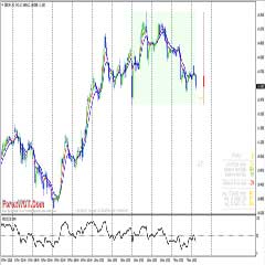 Super Easy Amazing EMA Crossover Forex Trading System With RSI – 200 Pips Per Day